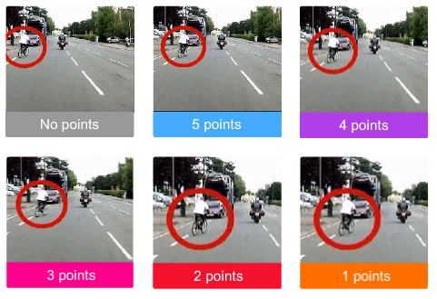 Hazard Perception Online - How Score Mechanism works